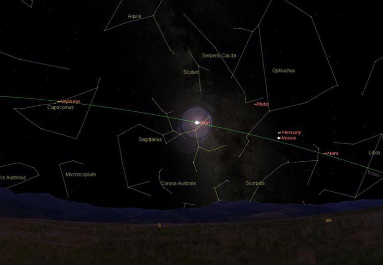 The Ecliptic is the green arc. Notice the Sun and planets that appear along this path