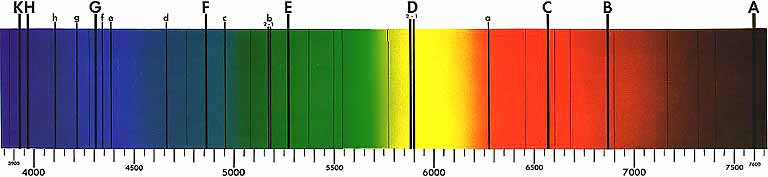 Fraunhofer Lines of the Visible Spectra
