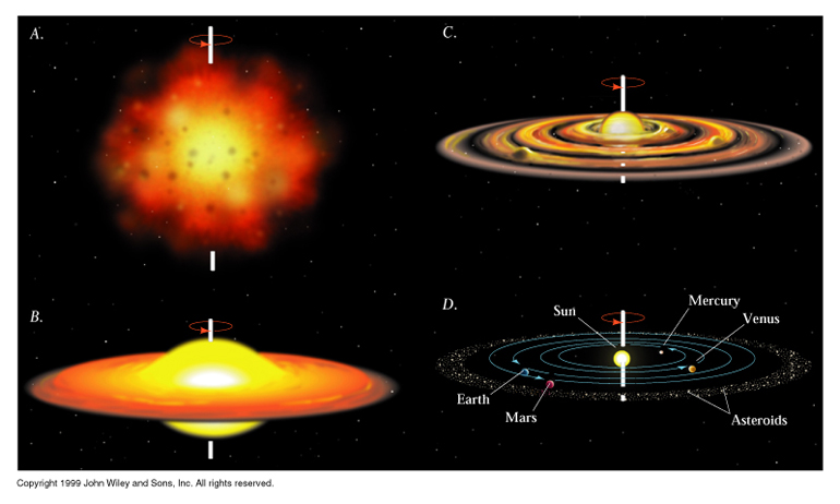 How the Solar System Formed (page 2) - Pics about space